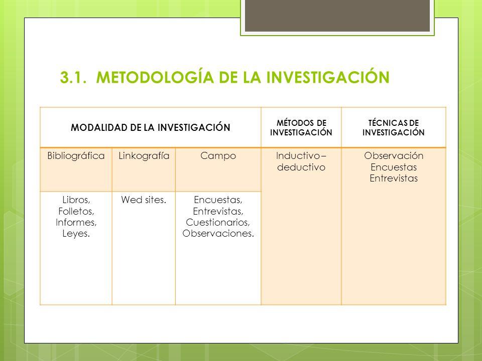 3.1. METODOLOGÍA DE LA INVESTIGACIÓN
