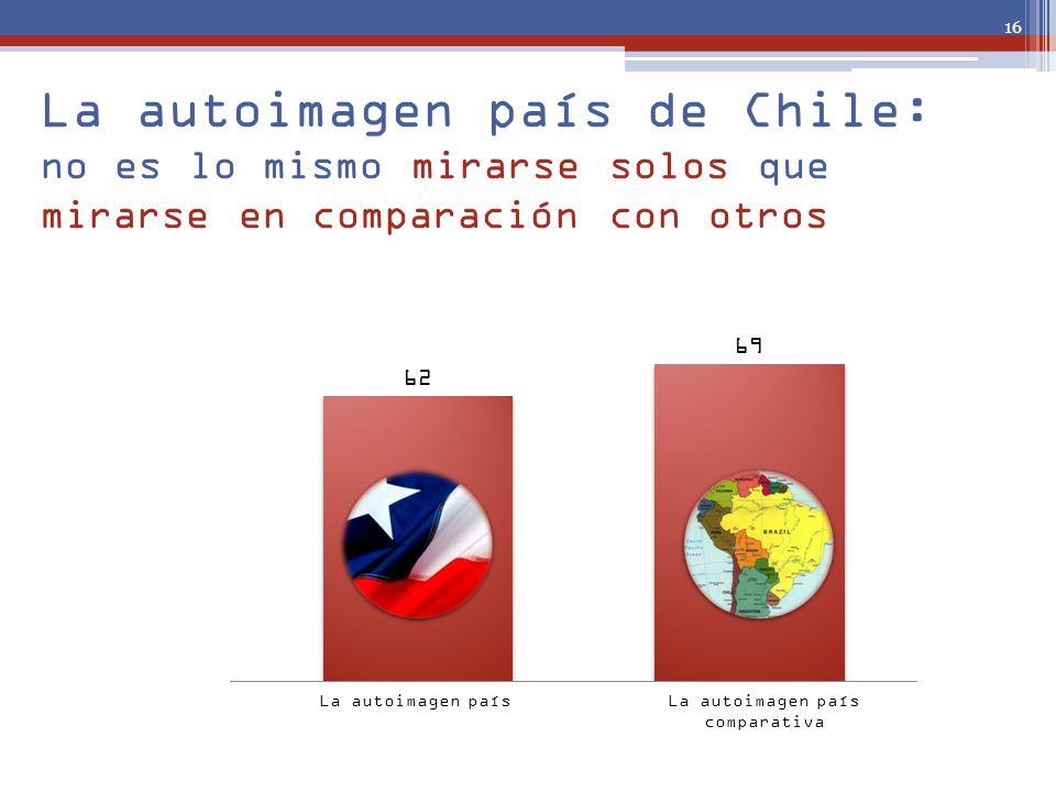 La autoimagen país de Chile: no es lo mismo mirarse solos que mirarse en comparación con otros