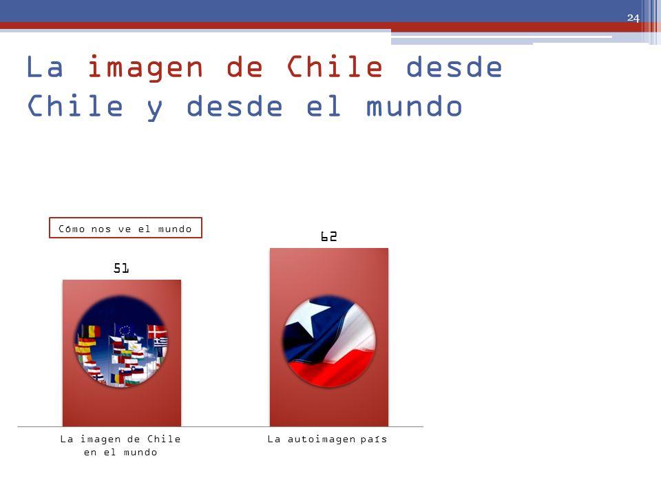 La imagen de Chile desde Chile y desde el mundo