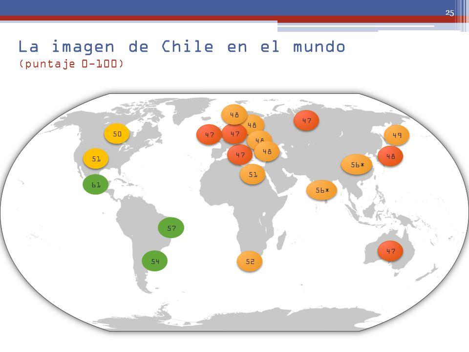 La imagen de Chile en el mundo (puntaje 0-100)