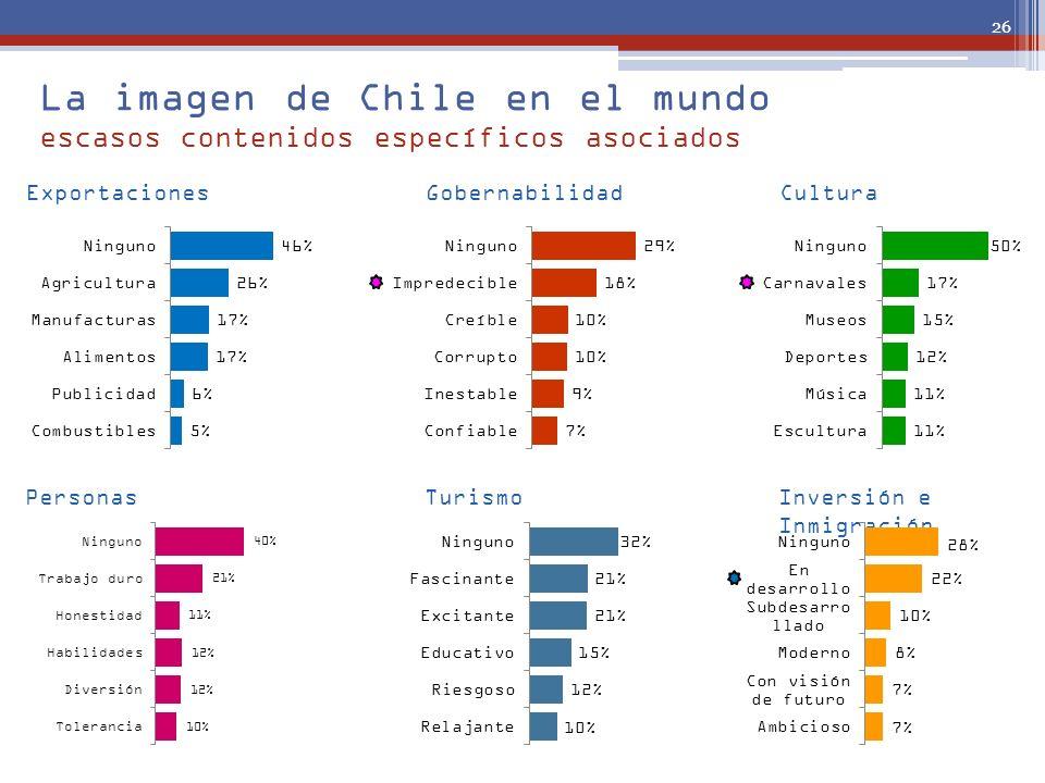 La imagen de Chile en el mundo escasos contenidos específicos asociados