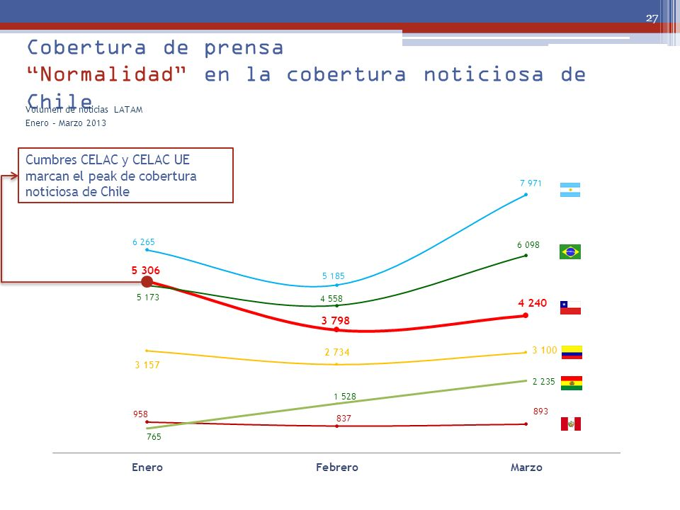 Cobertura de prensa Normalidad en la cobertura noticiosa de Chile