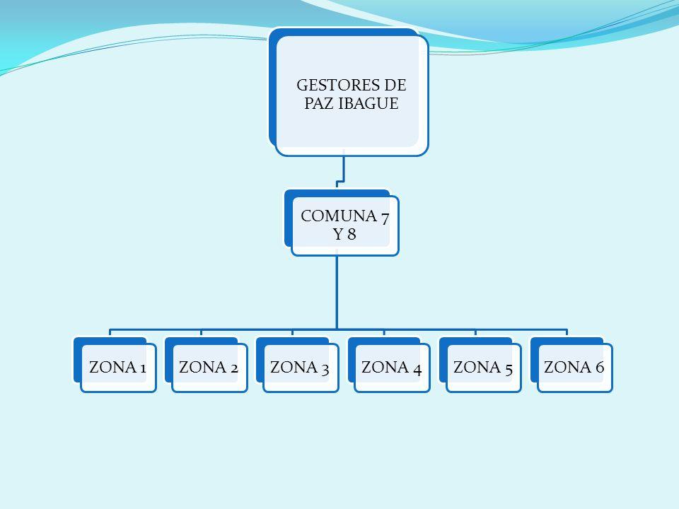GESTORES DE PAZ IBAGUE COMUNA 7 Y 8 ZONA 1 ZONA 2 ZONA 3 ZONA 4 ZONA 5 ZONA 6