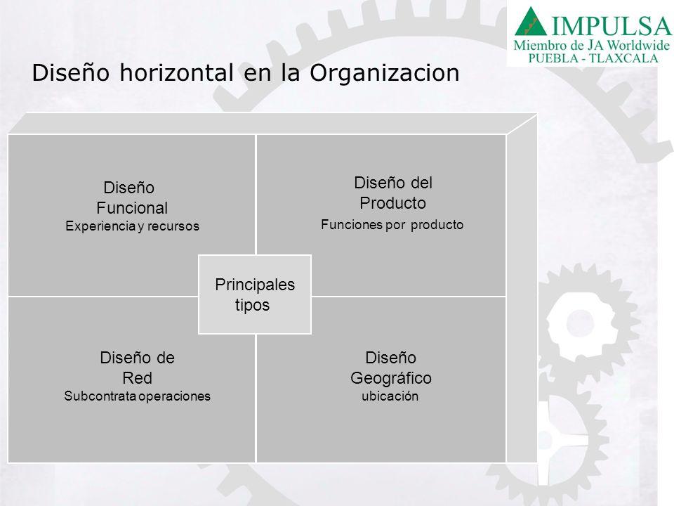 Diseño horizontal en la Organizacion