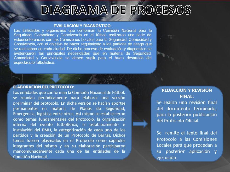 EVALUACIÓN Y DIAGNÓSTICO: REDACCIÓN Y REVISIÓN FINAL: