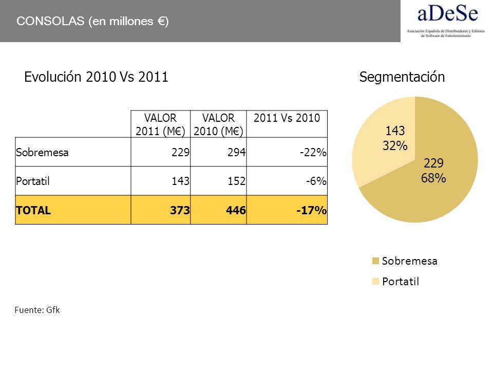 Evolución 2010 Vs 2011 Segmentación CONSOLAS (en millones €)