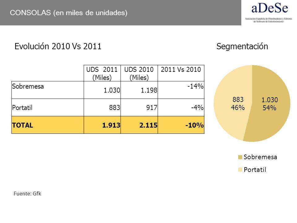 Evolución 2010 Vs 2011 Segmentación CONSOLAS (en miles de unidades)