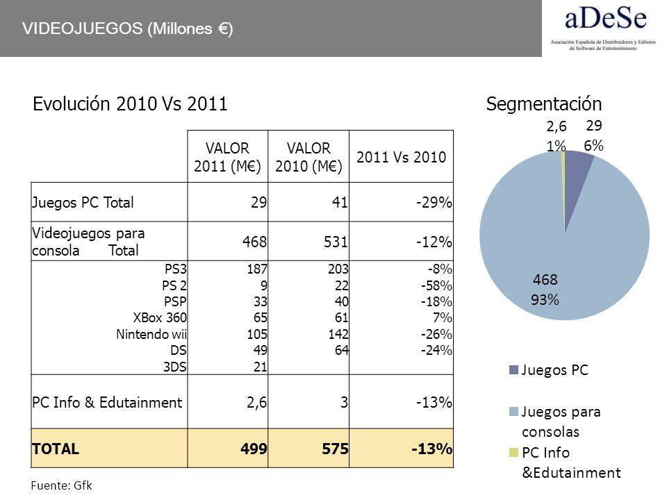 Evolución 2010 Vs 2011 Segmentación VIDEOJUEGOS (Millones €)