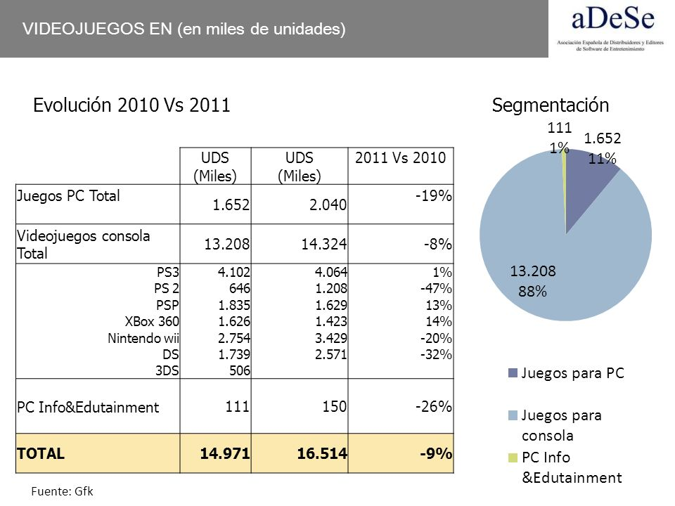 Evolución 2010 Vs 2011 Segmentación