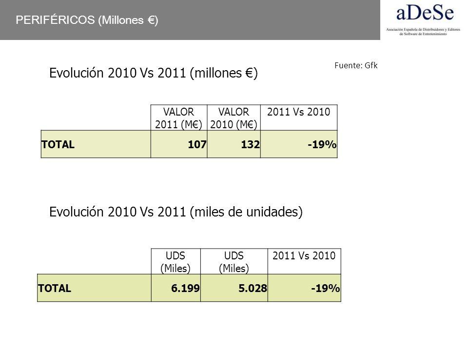 Evolución 2010 Vs 2011 (millones €)