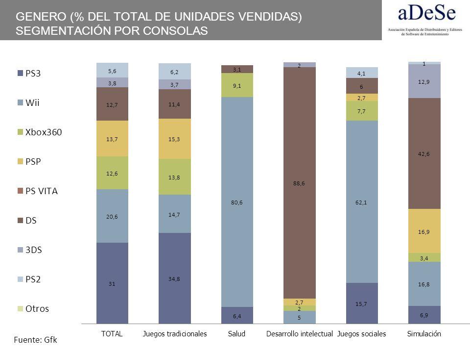 GENERO (% DEL TOTAL DE UNIDADES VENDIDAS) SEGMENTACIÓN POR CONSOLAS