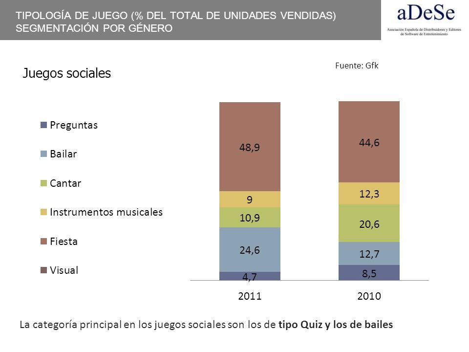 TIPOLOGÍA DE JUEGO (% DEL TOTAL DE UNIDADES VENDIDAS) SEGMENTACIÓN POR GÉNERO