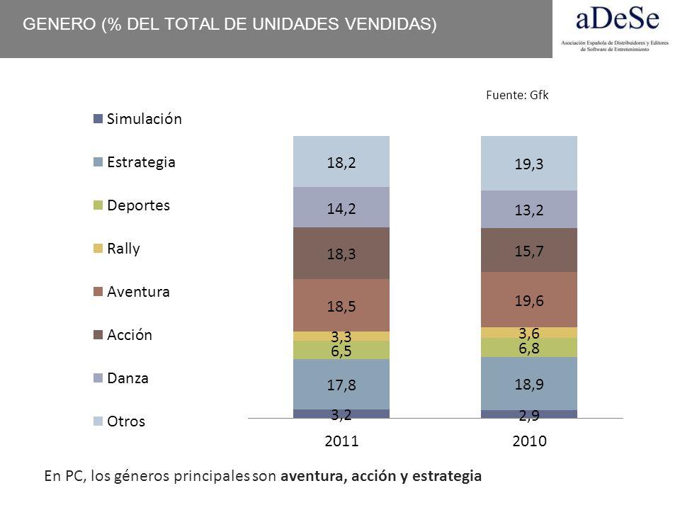 GENERO (% DEL TOTAL DE UNIDADES VENDIDAS)