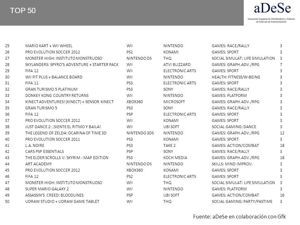 TOP 50 Fuente: aDeSe en colaboración con Gfk 25 MARIO KART + WII WHEEL