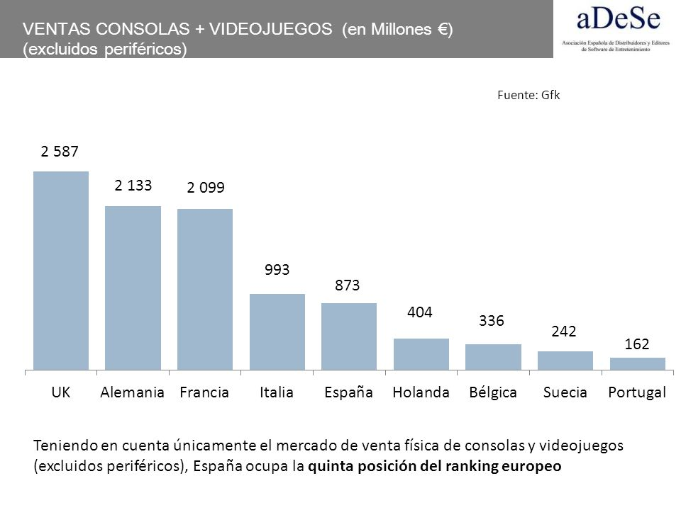 VENTAS CONSOLAS + VIDEOJUEGOS (en Millones €) (excluidos periféricos)