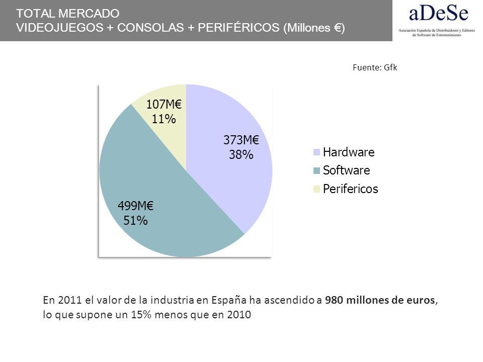 VIDEOJUEGOS + CONSOLAS + PERIFÉRICOS (Millones €)