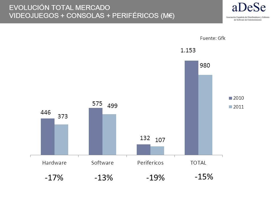 -17% -13% -19% -15% EVOLUCIÓN TOTAL MERCADO
