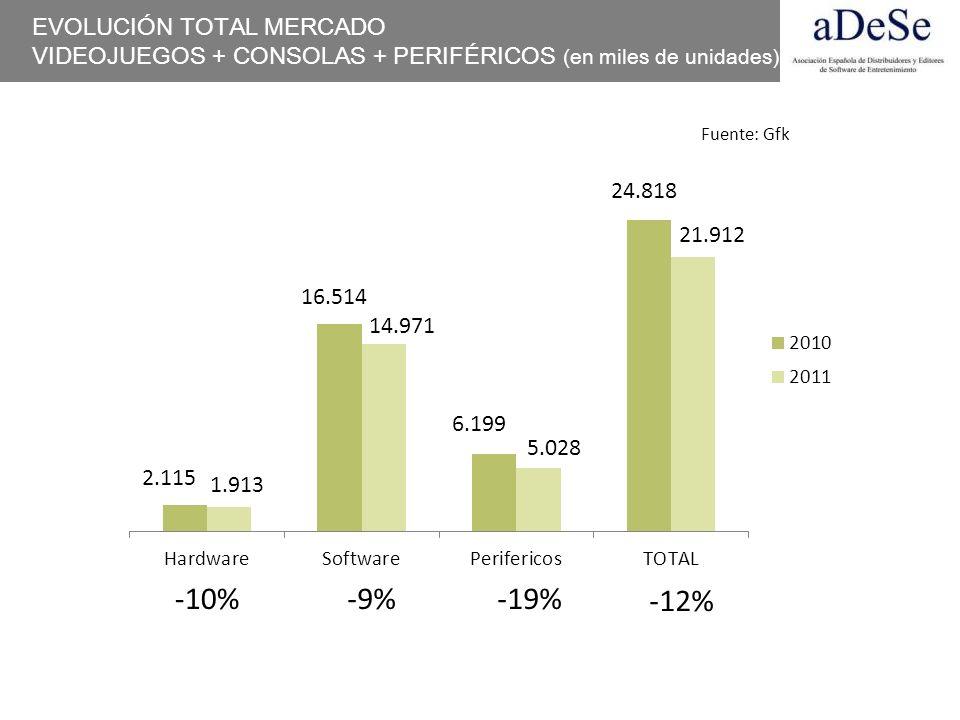 -10% -9% -19% -12% EVOLUCIÓN TOTAL MERCADO