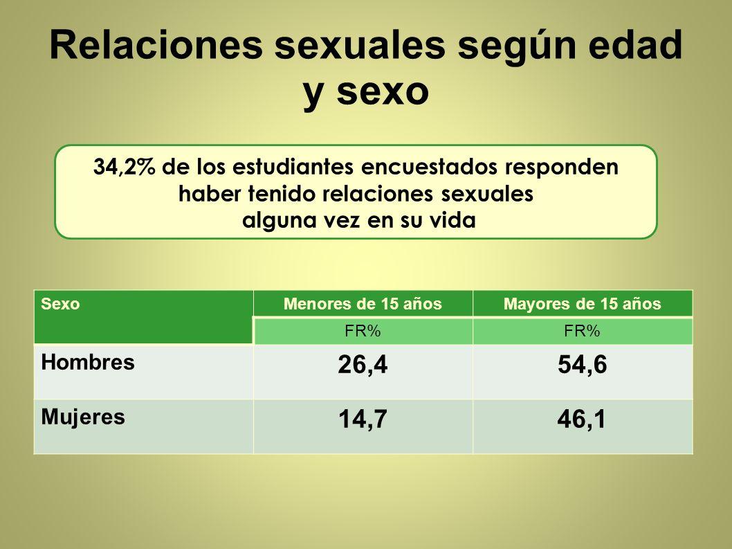 Relaciones sexuales según edad y sexo
