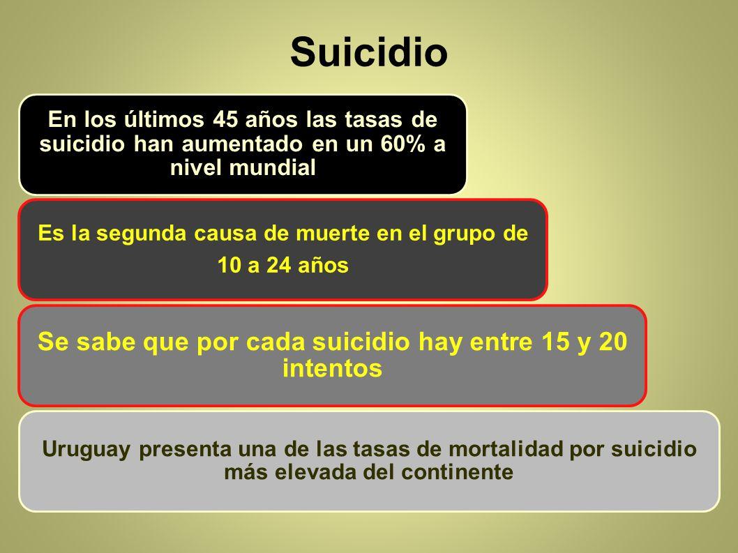 Suicidio Se sabe que por cada suicidio hay entre 15 y 20 intentos