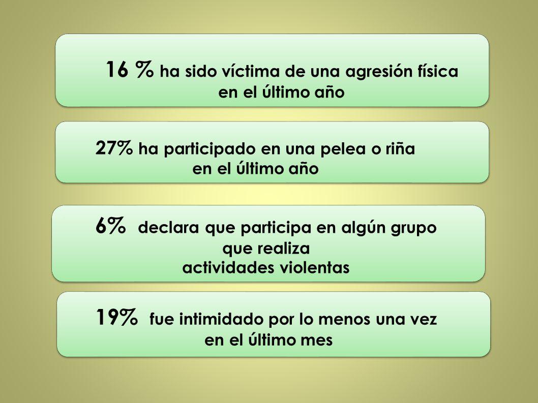 16 % ha sido víctima de una agresión física