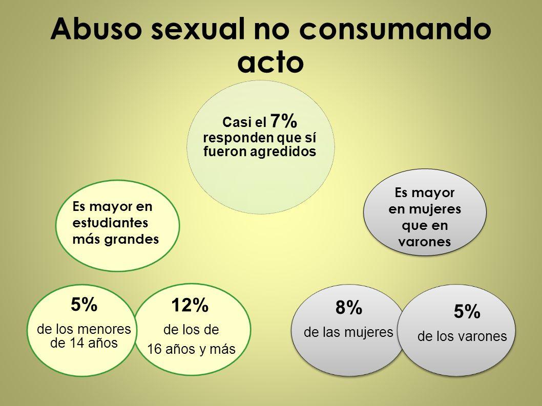 Abuso sexual no consumando acto