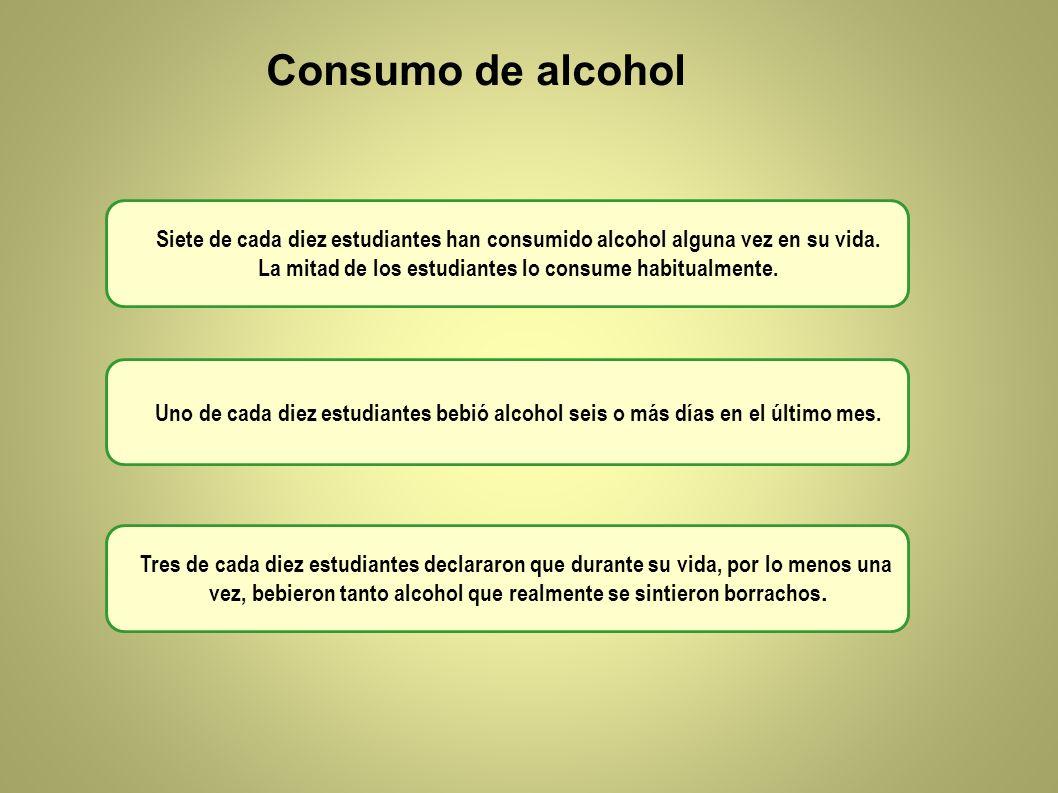 Consumo de alcohol Siete de cada diez estudiantes han consumido alcohol alguna vez en su vida. La mitad de los estudiantes lo consume habitualmente.