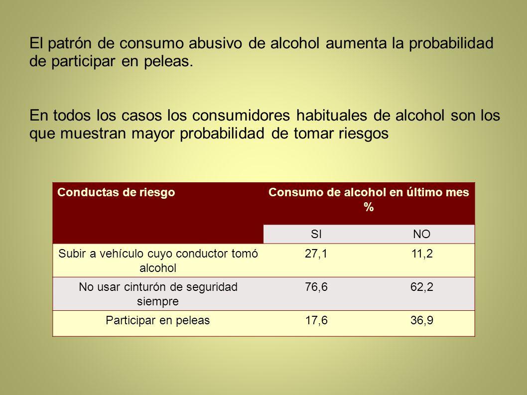 Consumo de alcohol en último mes %