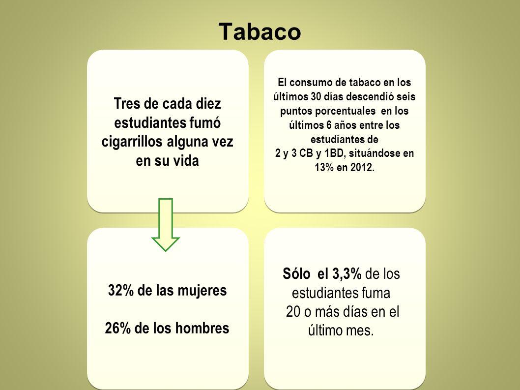 Tres de cada diez estudiantes fumó cigarrillos alguna vez en su vida