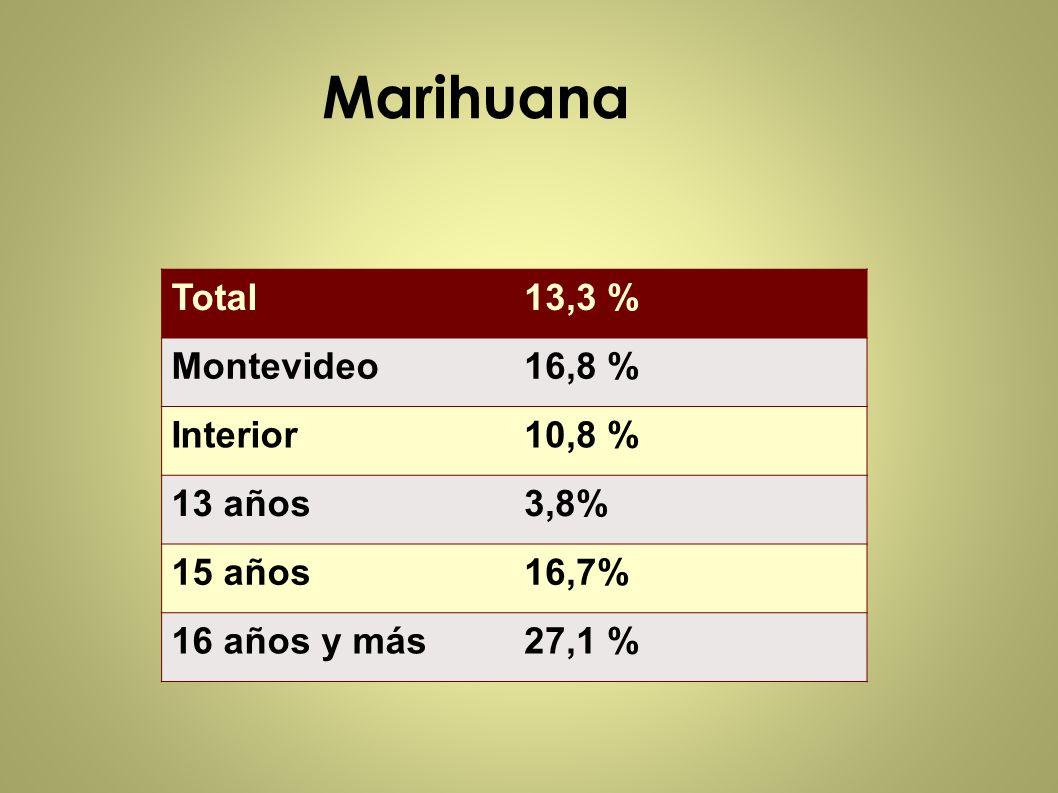 Marihuana Total 13,3 % Montevideo 16,8 % Interior 10,8 % 13 años 3,8%