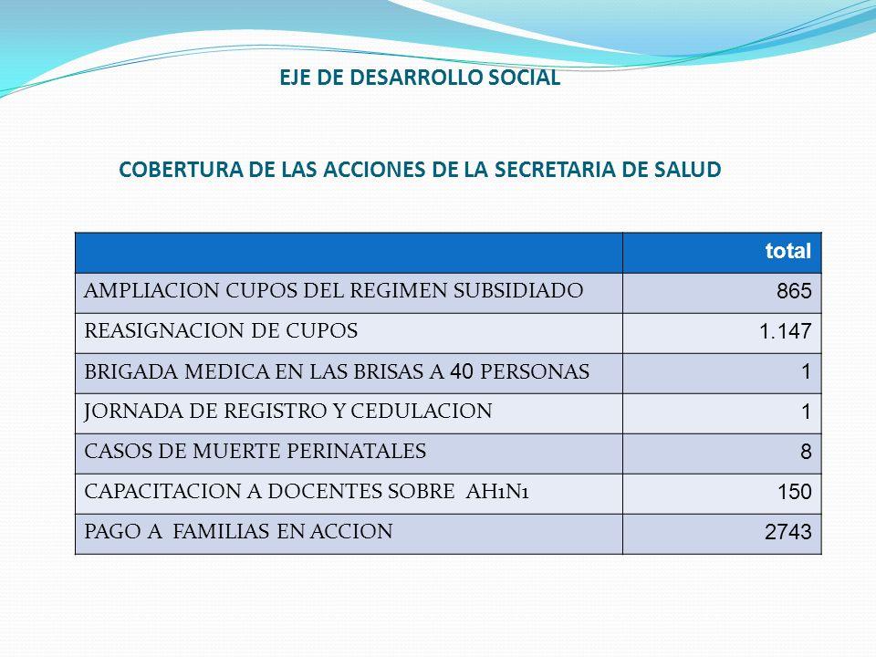 EJE DE DESARROLLO SOCIAL COBERTURA DE LAS ACCIONES DE LA SECRETARIA DE SALUD