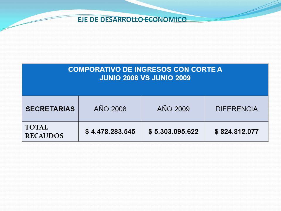 COMPORATIVO DE INGRESOS CON CORTE A