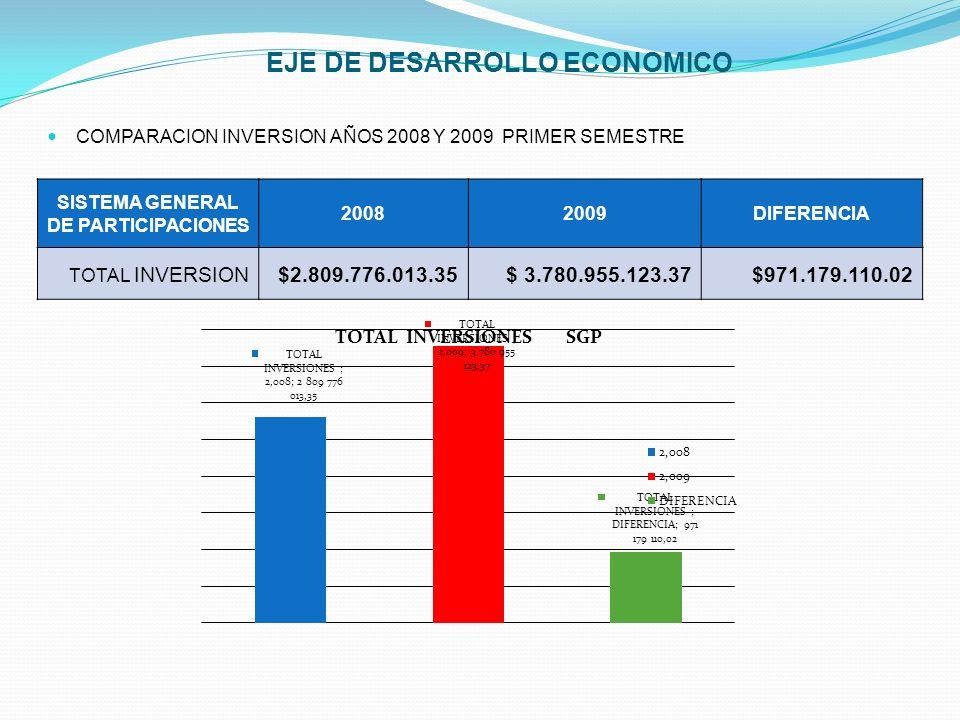 EJE DE DESARROLLO ECONOMICO