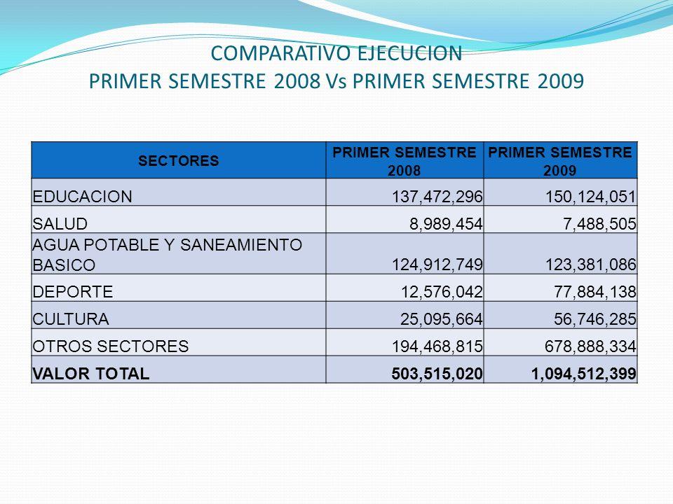 COMPARATIVO EJECUCION PRIMER SEMESTRE 2008 Vs PRIMER SEMESTRE 2009