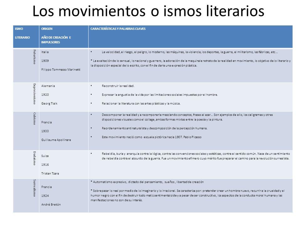 Los movimientos o ismos literarios