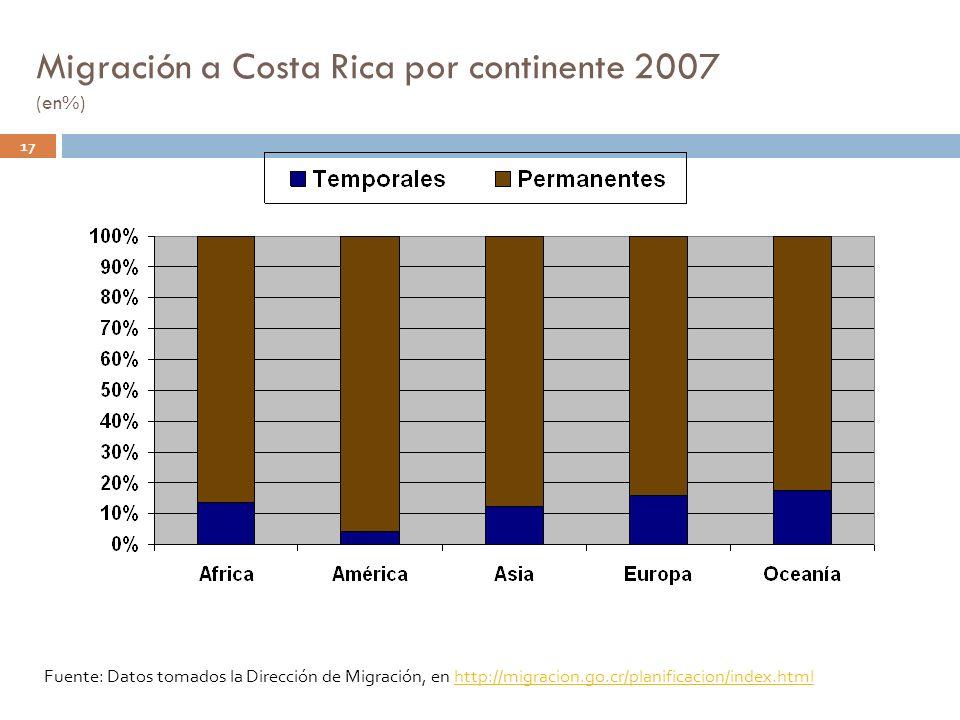 Migración a Costa Rica por continente 2007 (en%)