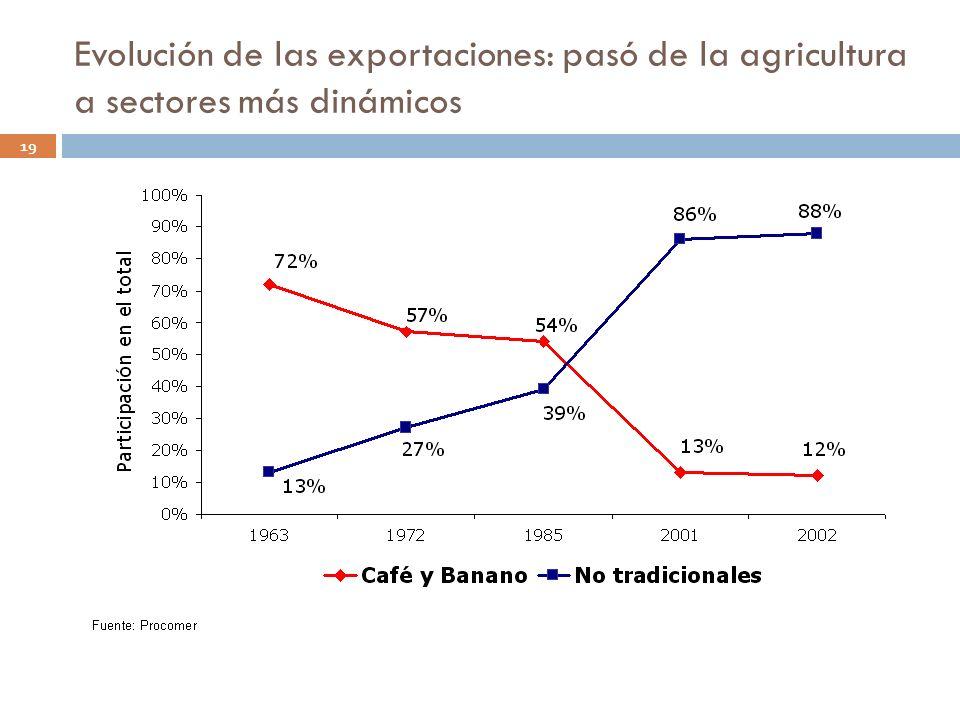 Evolución de las exportaciones: pasó de la agricultura a sectores más dinámicos