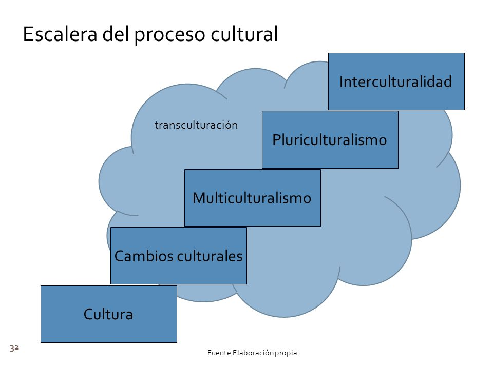 Escalera del proceso cultural