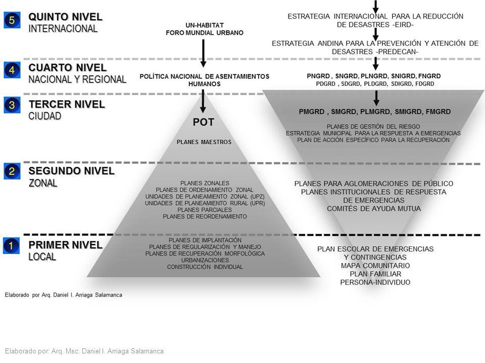 Elaborado por: Arq. Msc. Daniel I. Arriaga Salamanca