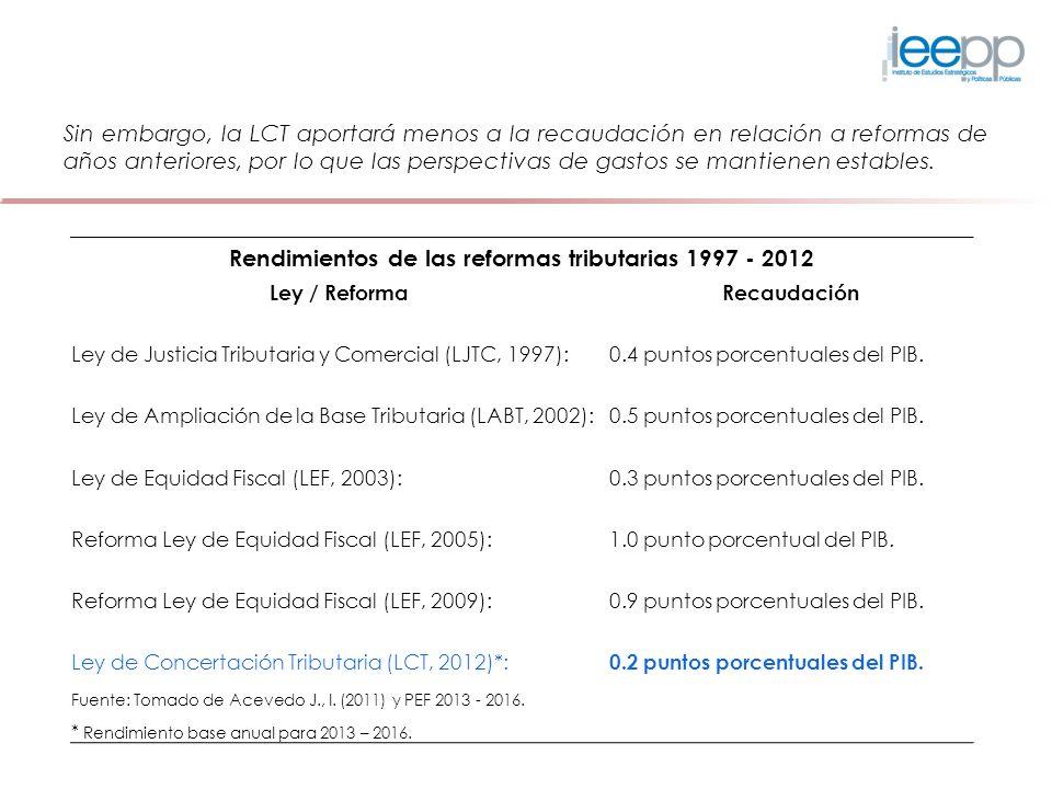 Rendimientos de las reformas tributarias 1997 - 2012