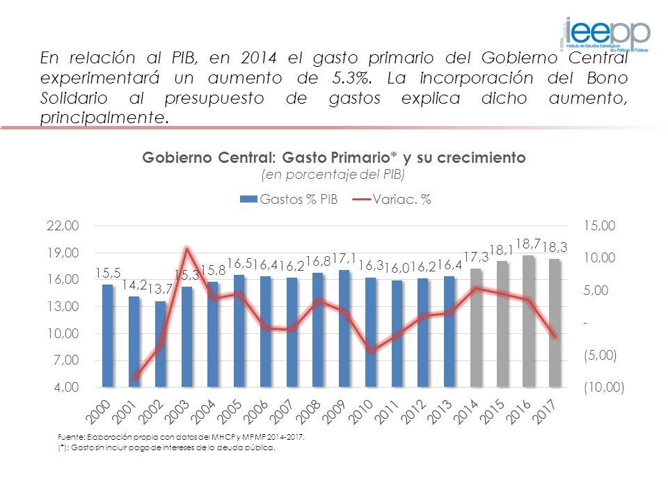 En relación al PIB, en 2014 el gasto primario del Gobierno Central experimentará un aumento de 5.3%.