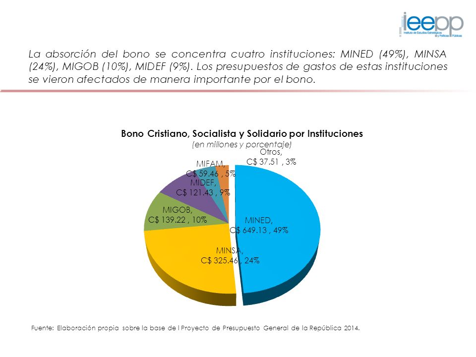 La absorción del bono se concentra cuatro instituciones: MINED (49%), MINSA (24%), MIGOB (10%), MIDEF (9%).