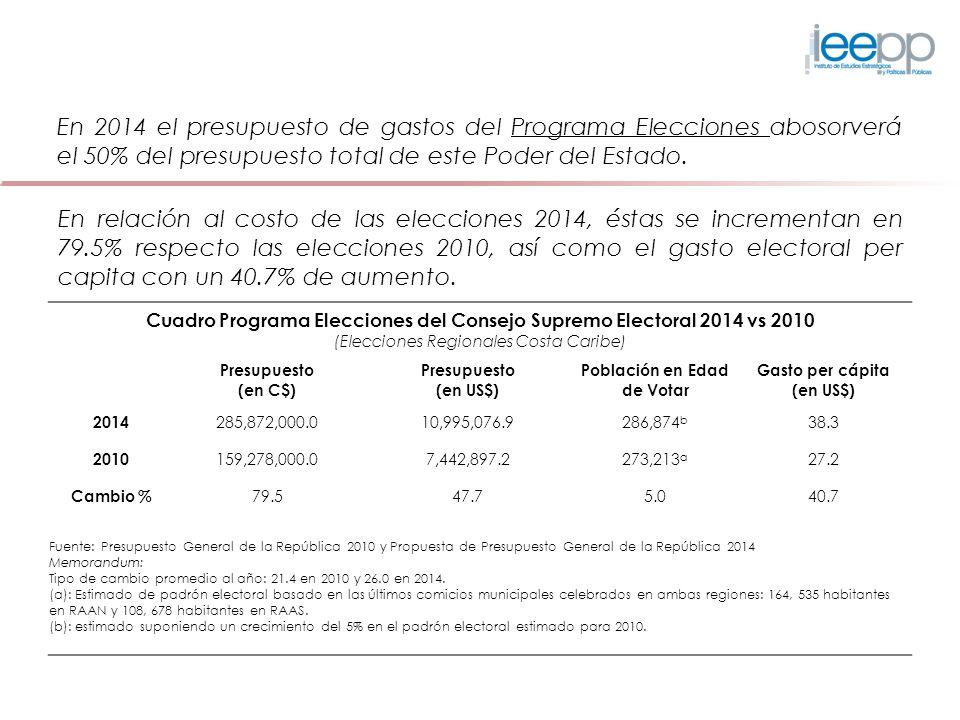 En 2014 el presupuesto de gastos del Programa Elecciones abosorverá el 50% del presupuesto total de este Poder del Estado.