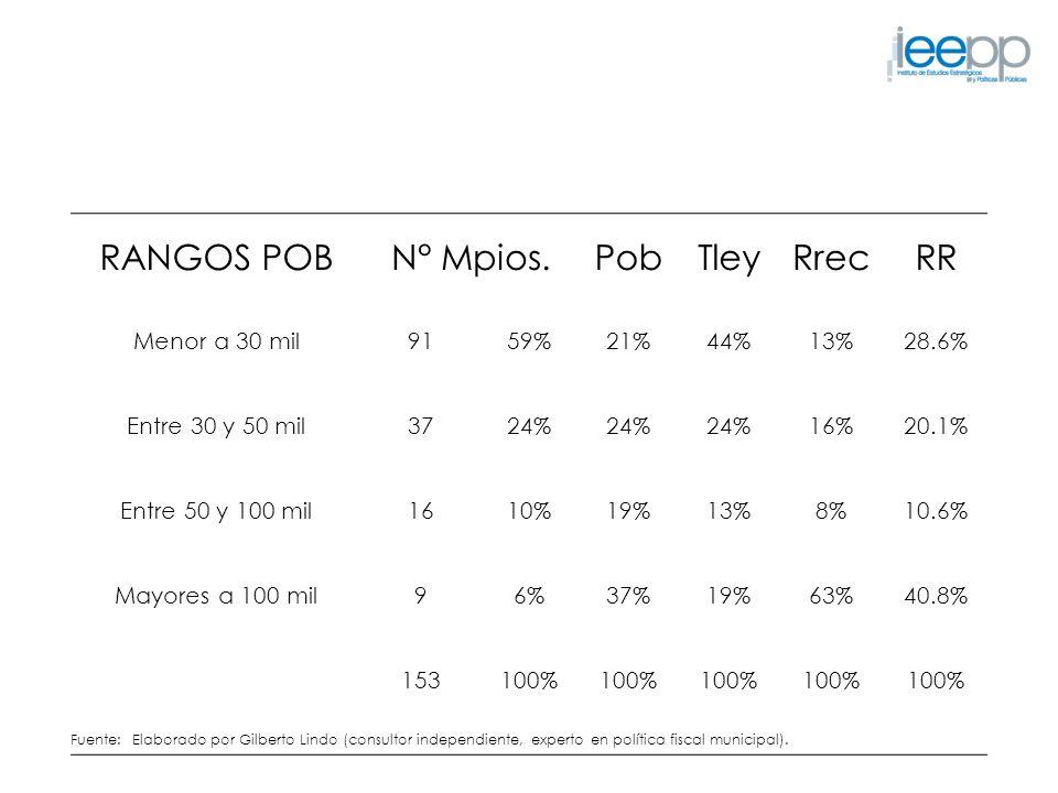 RANGOS POB N° Mpios. Pob Tley Rrec RR Menor a 30 mil 91 59% 21% 44%