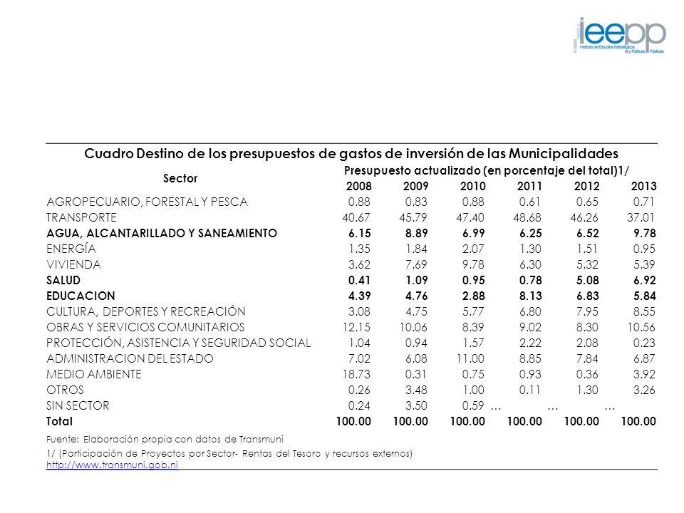 Presupuesto actualizado (en porcentaje del total)1/