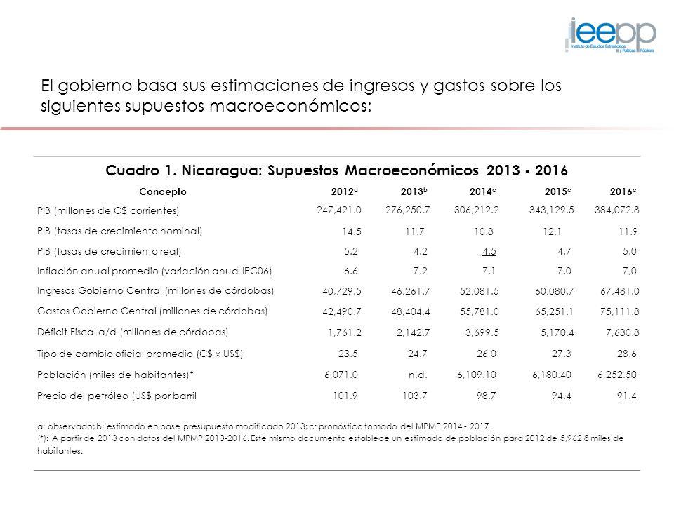 Cuadro 1. Nicaragua: Supuestos Macroeconómicos 2013 - 2016