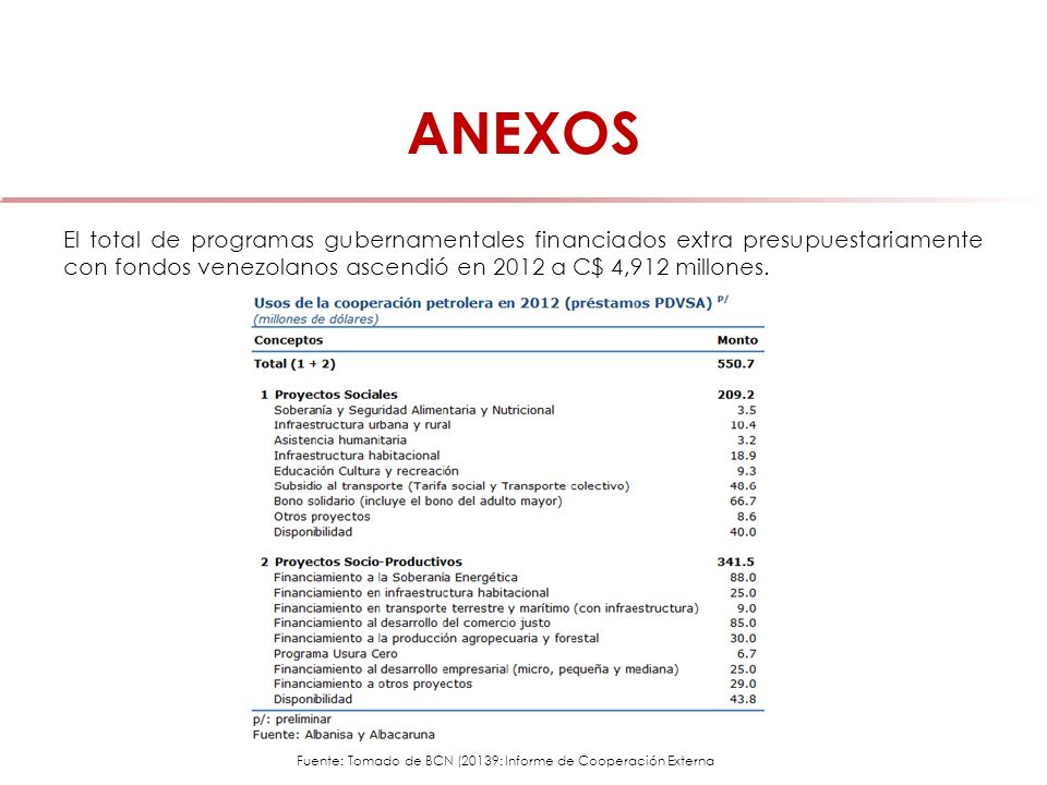 Fuente: Tomado de BCN (20139: Informe de Cooperación Externa