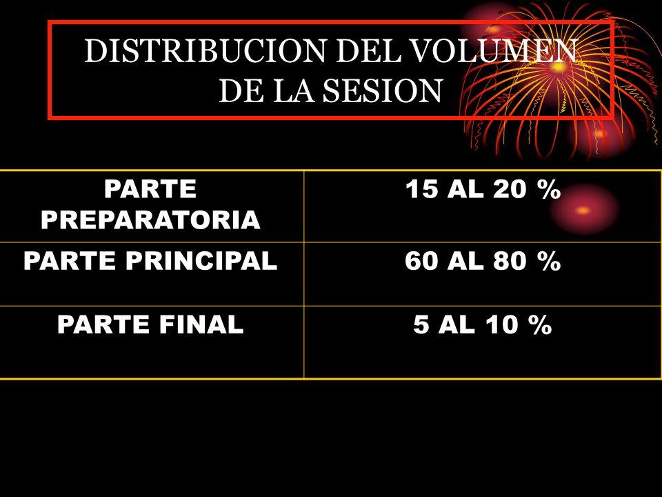 DISTRIBUCION DEL VOLUMEN DE LA SESION