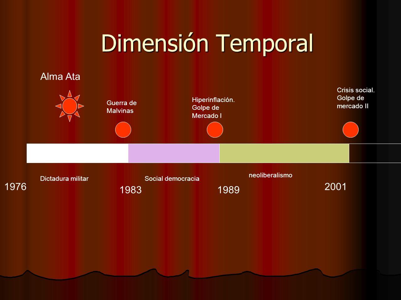 Dimensión Temporal Alma Ata 1976 2001 1983 1989