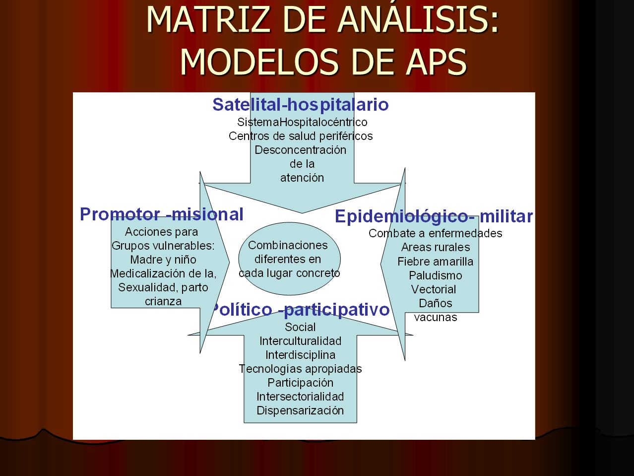 MATRIZ DE ANÁLISIS: MODELOS DE APS